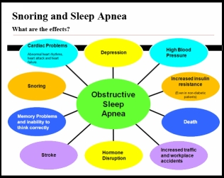 Obstructive Sleep Apnea - Veteran disability and long term